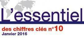 Les chiffres clés de la mobilité internationale (CampusFrance, le 19/02/16) | QUIGP | Scoop.it