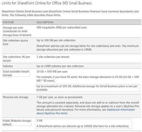 Enable anonymous users for custom list in SharePoint 2013 - Sites and document sharing - Office 365 - Microsoft Office 365 Community   analytics and sql   Scoop.it
