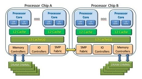 Shared Memory Clusters: Of NUMA And Cache Latencies | EEDSP | Scoop.it