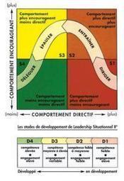 La grille de Blake et Mouton - KEYROS management | Management | Scoop.it