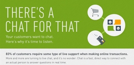 Infographic: There's a Chat for That - Zopim Live Chat Blog | World of #SEO, #SMM, #ContentMarketing, #DigitalMarketing | Scoop.it