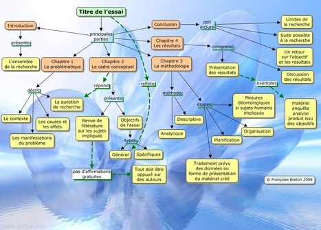 La pratique du mind mapping en classe: La carte heuristique: un prétexte? | Cartes Heuristiques, Schémas conceptuels, cartographie mentale [Fr] | Cartes mentales | Geomatic | Scoop.it
