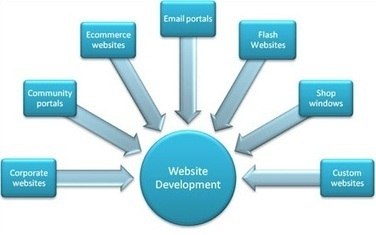 Web Designing and Development Company in Dwarka Delhi | Epiphanyinc.in | Scoop.it