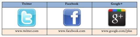 Redes sociales educativas como introducción a los entornos personales de aprendizaje (PLE's) | Educación | Scoop.it