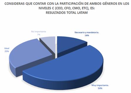 Perú desea más mujeres en roles directivos   Factor Humano   Genera Igualdad   Scoop.it
