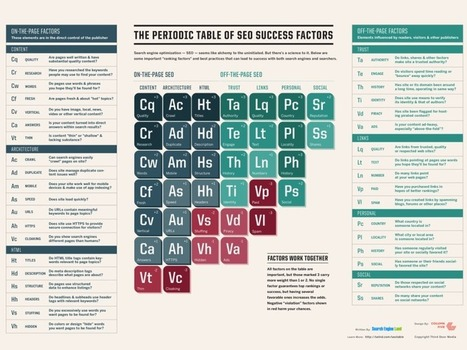 The Periodic Table Of SEO Success Factors | Go Digital-Mobile | Scoop.it