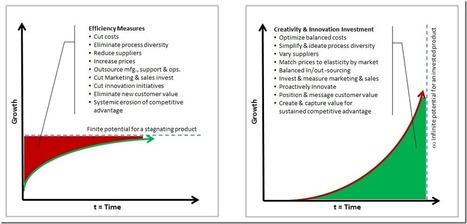 Tip for 2013 - Strategic Innovation Trumps Efficiency Measures | Designing  services | Scoop.it