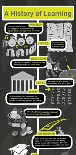 A History of Learning and Mobile Technology Infographic | M-learning, E-Learning, and Technical Communications | Scoop.it
