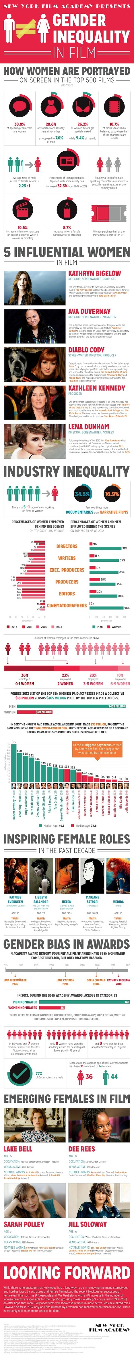 Infographic: Gender Inequality in Hollywood (It's Worse than You ... | Gender Inequality HTS | Scoop.it