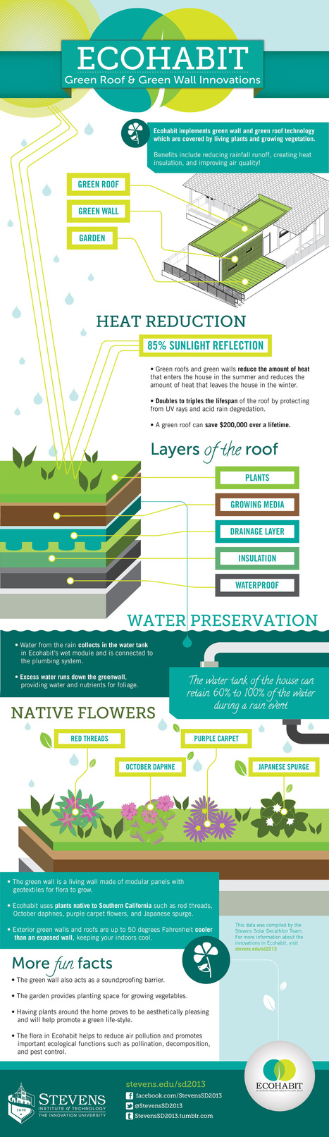 Green Roof and Green Wall Technology | Visioning for Business | Scoop.it