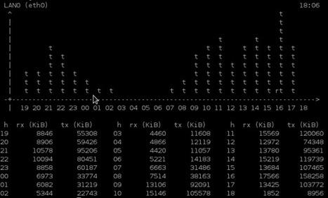 Installation de VNStat sous Debian | Actualités de l'open source | Scoop.it