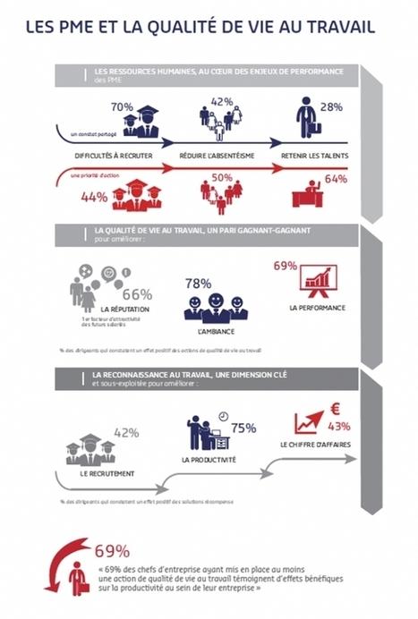 Les PME investissent dans la qualité de vie au travail | Centre des Jeunes Dirigeants Belgique | Scoop.it