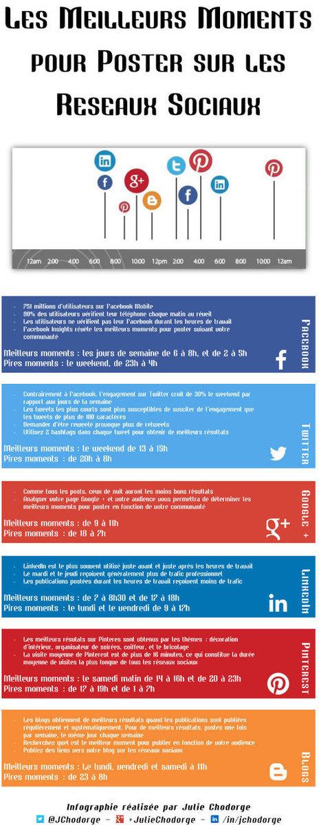 Quels sont les meilleurs moments pour poster sur les réseaux sociaux ? | Web information Specialist | Scoop.it