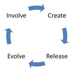 Plus 4 an evolutionary development method | (I+D)+(i+c): Gamification, Game-Based Learning (GBL) | Scoop.it