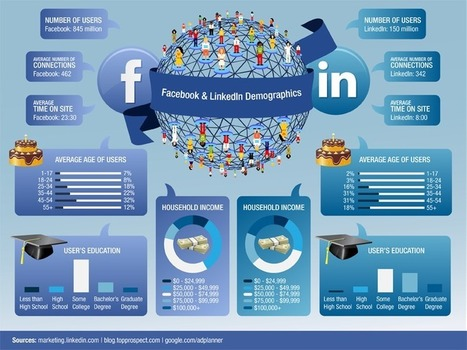 20 compelling reasons to spend less time on facebook and more time on LinkedIn | Social Mind | Scoop.it