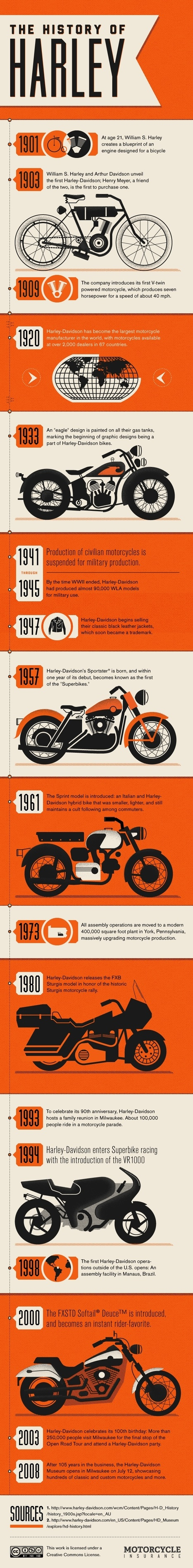 Harley-Davidson | Les infographies ! | Scoop.it