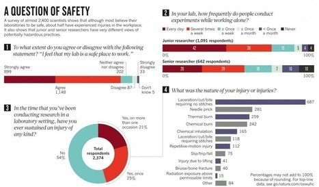 How safe is your lab | Higher Education and academic research | Scoop.it