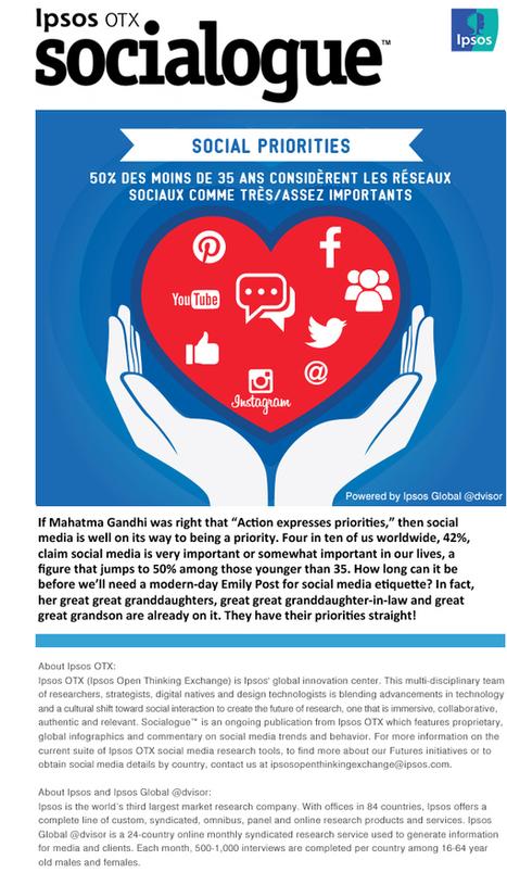 Réseaux sociaux : Les Français moins accros que le reste du monde ? - Ipsos OTX | Internet, réseaux sociaux et communication numérique | Scoop.it