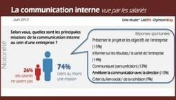 La communication vue par les salariés - Parlons RH | Marketing - Communication | Scoop.it