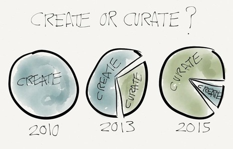 Create or Curate? | Designed For Learning | libraries and education | Scoop.it
