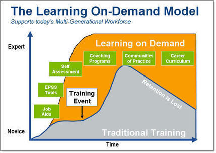 » Blog Archive » A New Organizational Learning Model: Learning On-Demand | Frankly EdTech | Scoop.it