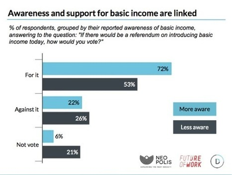 EU Survey: 64% of Europeans in Favour of Basic Income | Arguments for Basic Income | Scoop.it