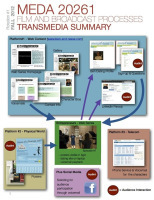 From Zero to Transmedia in Four Weeks | Tracking Transmedia | Scoop.it