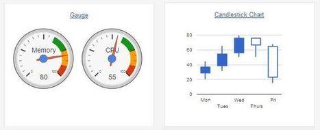 5 online tools in data visualization playground - hadoopsphere.com | EEDSP | Scoop.it
