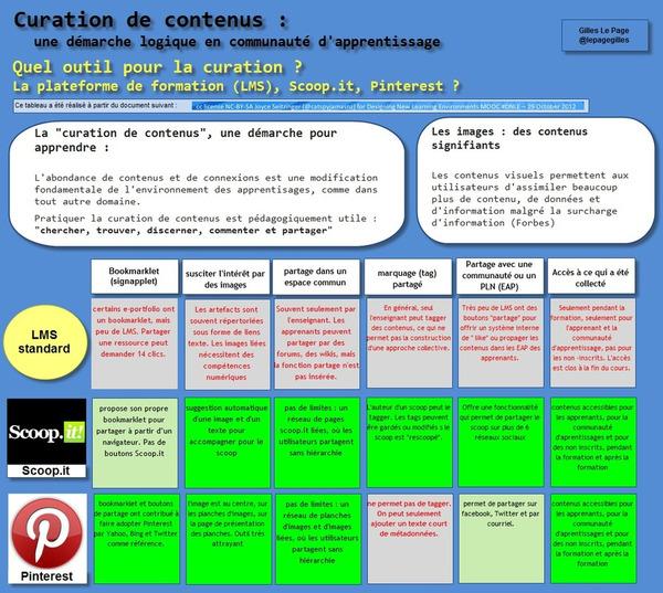 Curation de contenus : une activité pédagogiquement productive | Curation, Veille et Outils | Scoop.it