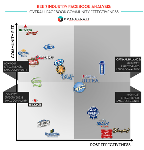 Effective Facebook Engagement: Beer Industry Analysis | Integrated Brand Communications | Scoop.it
