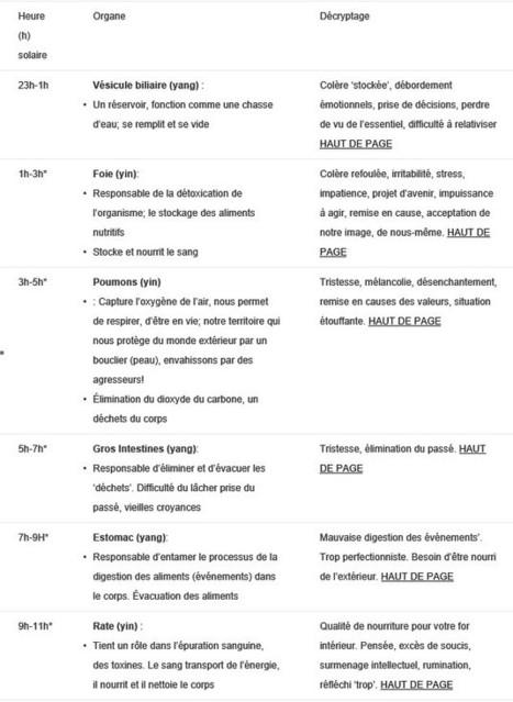 Réveil nocturne-décryptage d'après la médecine chinoise Les Chroniques d'Arcturius | Médecine chinoise, l'actualité | Scoop.it