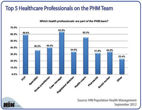 Chart: Nurse Case Managers Top the List of Population Health Management Professionals   Nursing Beyond the Bedside: Nurse Case Management   Scoop.it