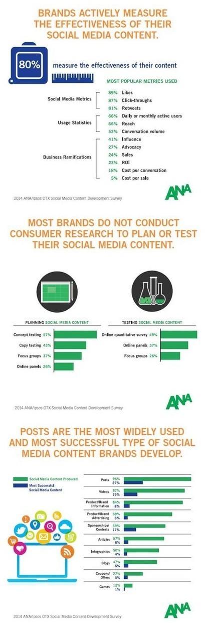 Réseaux sociaux : les annonceurs préfèrent les likes et les clics au ROI | Community Management | Scoop.it