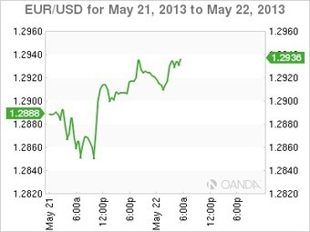 EUR/USD – Edges Higher as Eurozone Current Account Shines | OANDA Forex Blog | Should the UK leave the EU? | Scoop.it