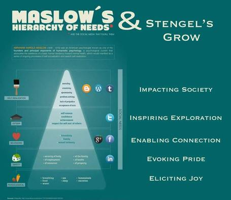 Maslow's Hierarchy Of Needs Meets Stengel's Brand Ideals [Infographic] | Attraction Marketing Client Magnet | Scoop.it