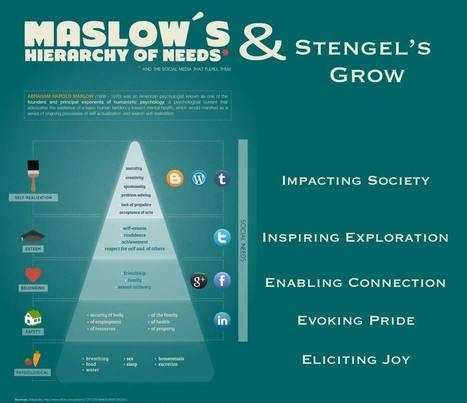 Maslow's Hierarchy Of Needs Meets Stengel's Brand Ideals [Infographic] | web2.0 | Scoop.it