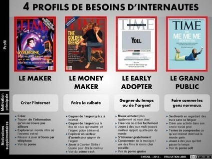 4 profils de besoins d'internautes | Digital communication | Scoop.it