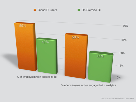 Analytics in the cloud – a new age of business intelligence | Oneserve | Business and Current Affairs | Scoop.it