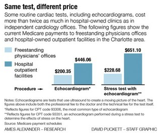 As doctors flock to hospitals, bills spike for patients | changing healthcare | Scoop.it