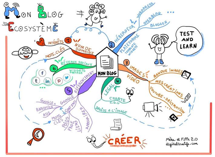 Comment lancer son blog en 1 dessin (ou presque) ? - Mère et fille 2.0 | TIC et TICE mais... en français | Scoop.it