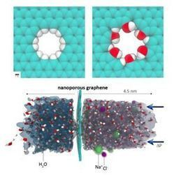 MIT scientists use graphene to make sea water drinkable | Good News | Scoop.it