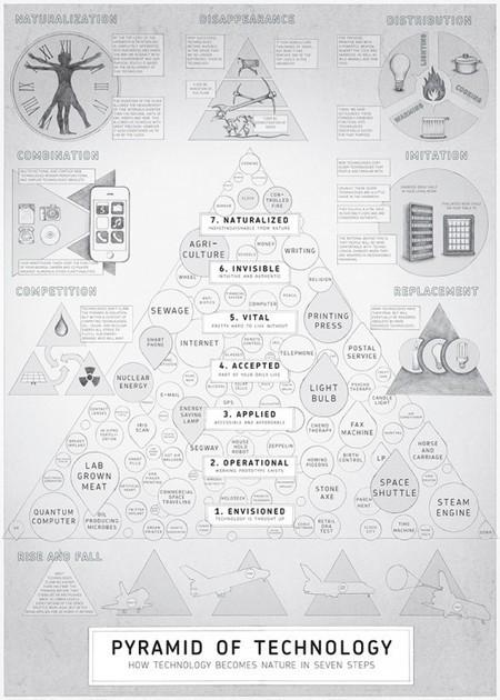 Les 7 niveaux de relation de l'homme à la technologie | Innovation & creativity | Scoop.it