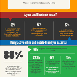 Marketing for Small Business: How To Be Successful Online [Infographic] | Mobile Blogging & Marketing | Scoop.it
