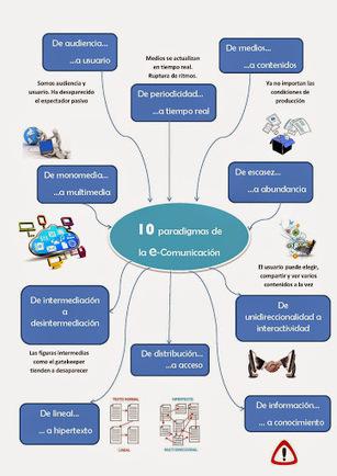 Paradigmas `e-Comunicación´ | TICs para los de LETRAS | Scoop.it