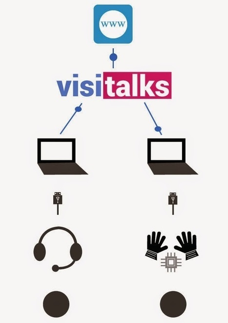 Assistive Technology Blog: VisiTalks: A Great Tool For Communication Between Deaf And Hearing People | Edtech PK-12 | Scoop.it