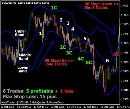 What is Scalping in Forex Trading.? | What is Forex Trading WIFT | Scoop.it