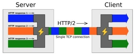 7 Tips to Improve HTTP2 Performance | NGINX | EcoConception Logicielle | Scoop.it