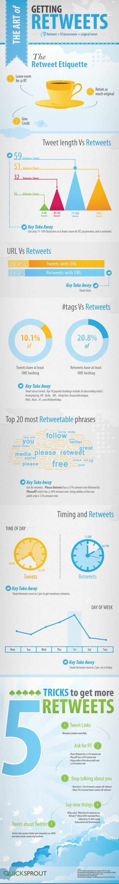 INFOGRAPHIC: The Art Of Getting More Retweets - socialmouths | Cloud Central | Scoop.it