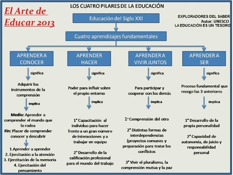 El arte de educar | Information Technology Learn IT - Teach IT | Scoop.it