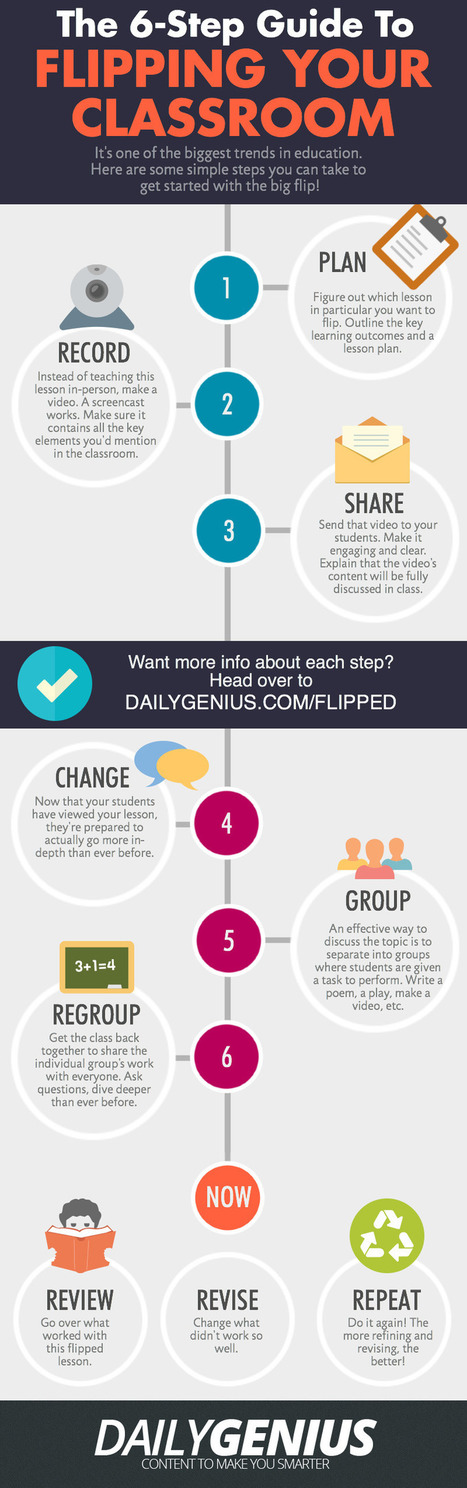 6 Keys to the Flipped Classroom: Infographic - Brilliant or Insane | Learning and Teaching in an Online Environment | Scoop.it